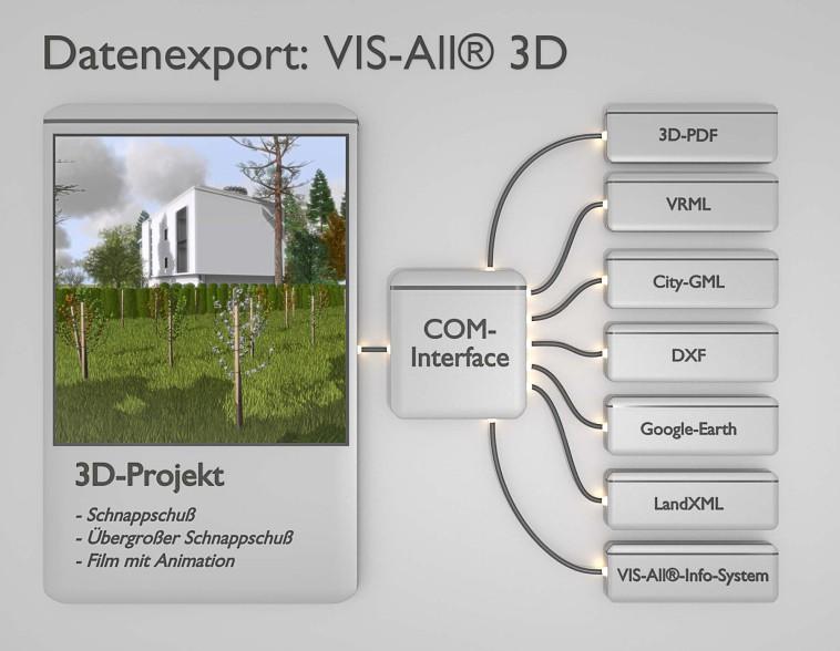 Com-Interface-Export-SDK