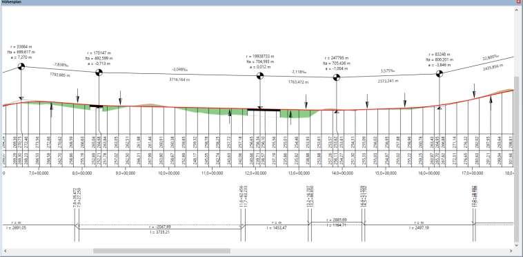 Interaktiver Höhenplan, Beispiel Bahntrassierung
