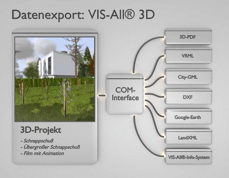 Com-Interface-Export mit Beispielexportern
