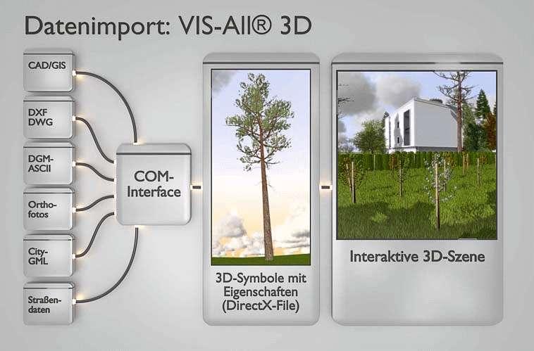 Com-Interface-Importer mit Beispielanbindungen